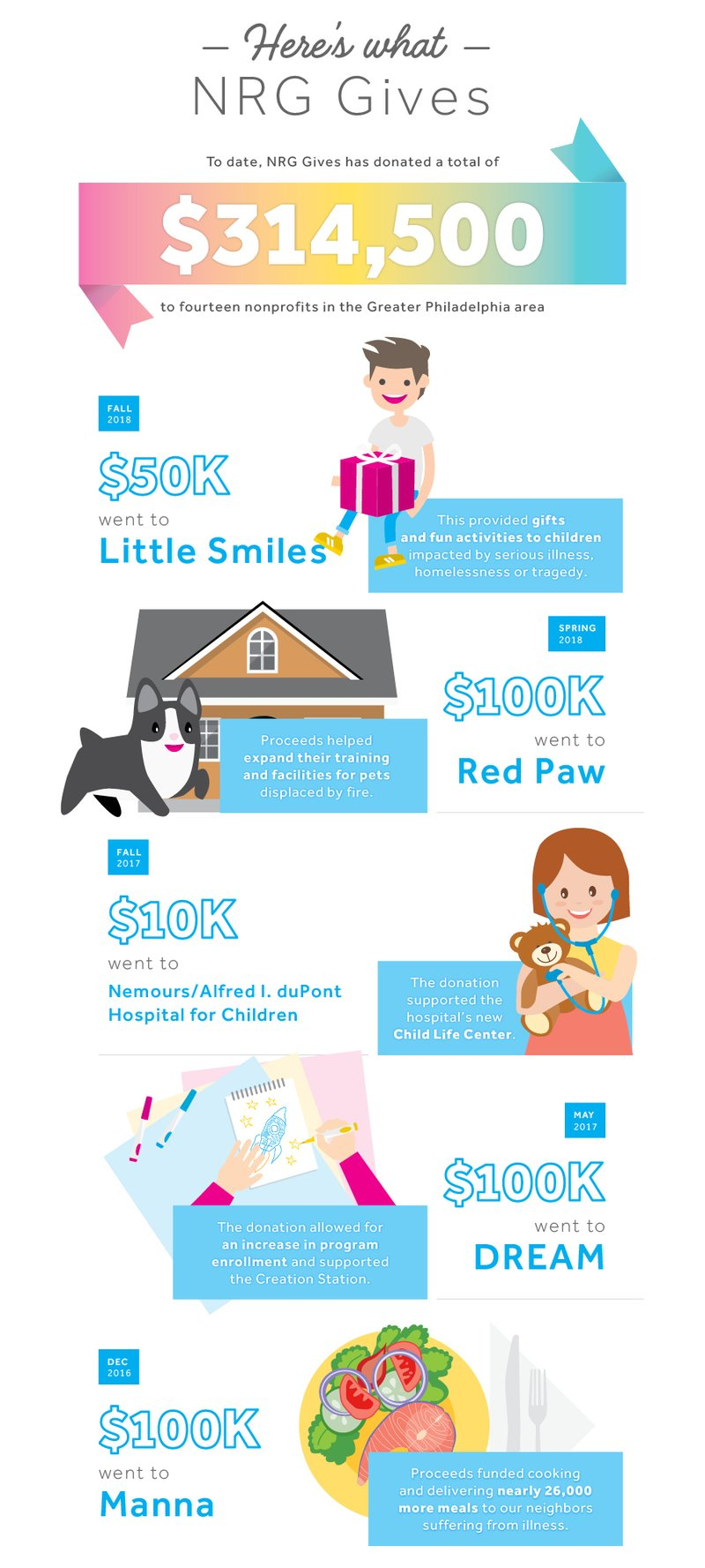 nrg gives infographic 2019