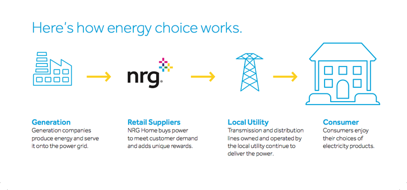 Energy Choice